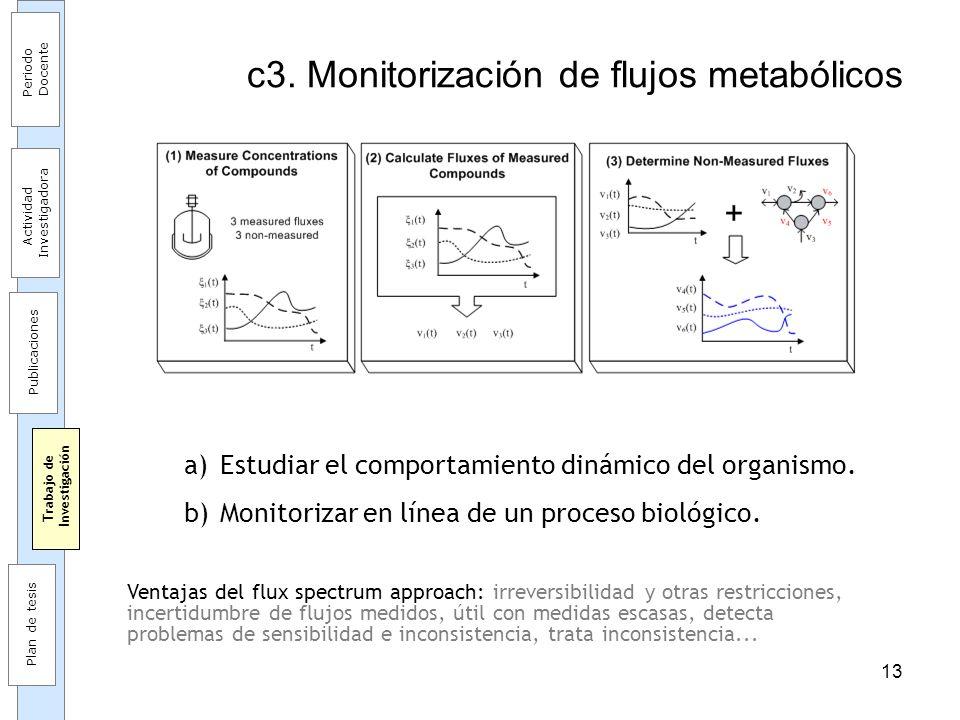 13 c3. Monitorización de flujos metabólicos a)Estudiar el comportamiento dinámico del organismo. b)Monitorizar en línea de un proceso biológico. Venta