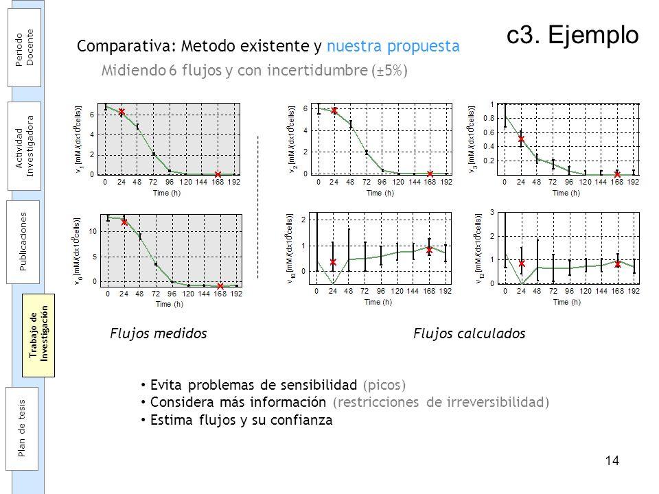 14 c3. Ejemplo Comparativa: Metodo existente y nuestra propuesta Midiendo 6 flujos y con incertidumbre (±5%) Periodo Docente Actividad Investigadora P