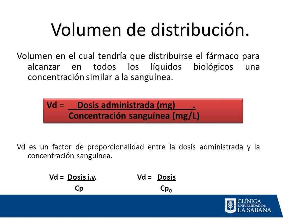 Volumen de distribución. Volumen en el cual tendría que distribuirse el fármaco para alcanzar en todos los líquidos biológicos una concentración simil
