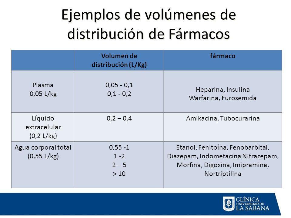 Ejemplos de volúmenes de distribución de Fármacos Volumen de distribución (L/Kg) fármaco Plasma 0,05 L/kg 0,05 - 0,1 0,1 - 0,2 Heparina, Insulina Warf