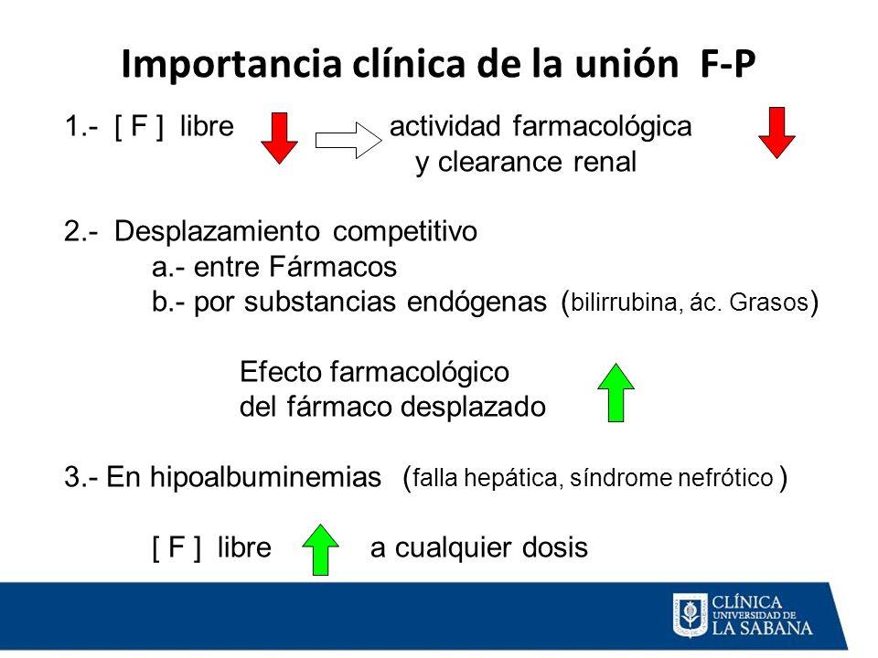 Importancia clínica de la unión F-P 1.- [ F ] libre actividad farmacológica y clearance renal 2.- Desplazamiento competitivo a.- entre Fármacos b.- po