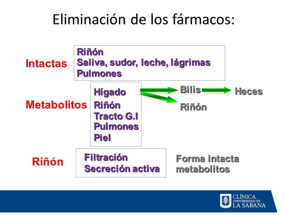 Eliminación de los fármacos: Intactas Riñón Saliva, sudor, leche, lágrimas Pulmones Metabolitos HígadoRiñón Tracto G.I PulmonesPiel Heces Filtración F