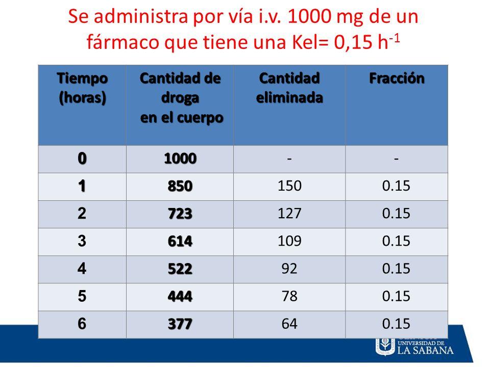 Tiempo (horas) Cantidad de droga en el cuerpo en el cuerpo Cantidad eliminada Fracción 01000-- 18501500.15 27231270.15 36141090.15 4522920.15 5444780.
