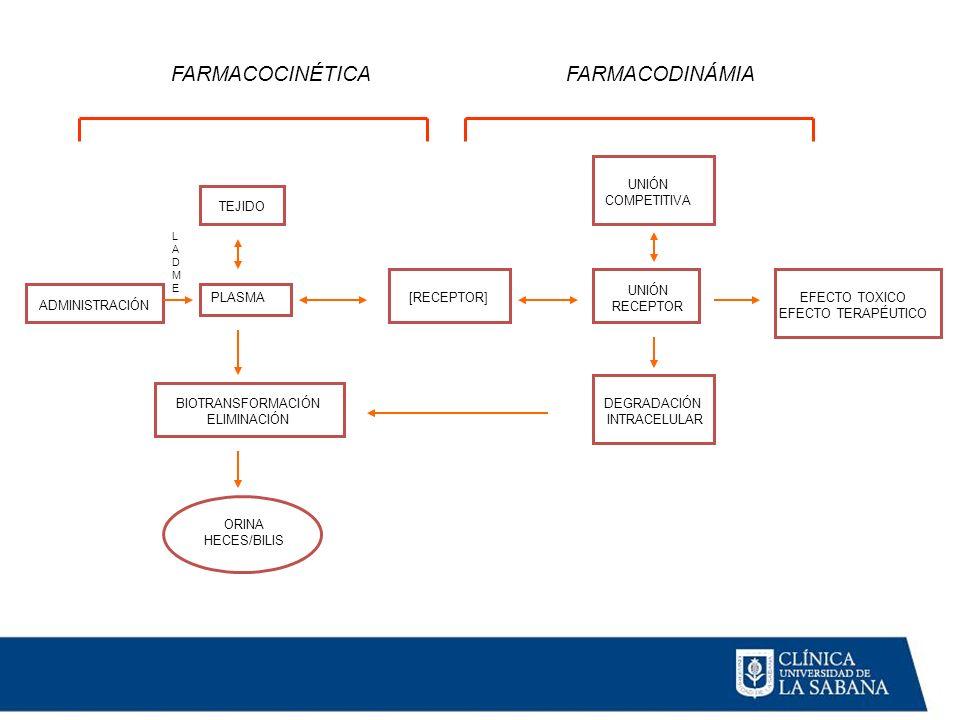 [RECEPTOR] FARMACOCINÉTICA TEJIDO PLASMA BIOTRANSFORMACIÓN ELIMINACIÓN ORINA HECES/BILIS ADMINISTRACIÓN LADMELADME FARMACODINÁMIA UNIÓN RECEPTOR EFECT