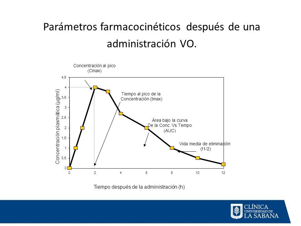 Parámetros farmacocinéticos después de una administración VO. 0 0,5 1 1,5 2 2,5 3 3,5 4 4,5 024681012 Tiempo después de la administración (h) Concentr
