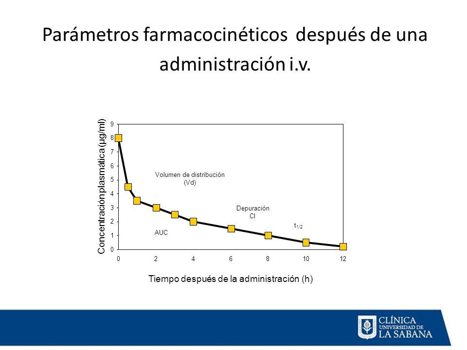 Parámetros farmacocinéticos después de una administración i.v. 0 1 2 3 4 5 6 7 8 9 024681012 Tiempo después de la administración (h) Concentración pla