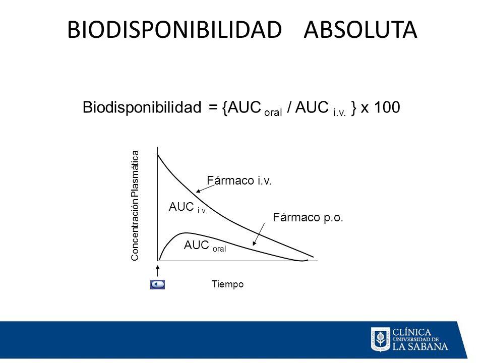 BIODISPONIBILIDAD ABSOLUTA Biodisponibilidad = {AUC oral / AUC i.v. } x 100 AUC oral AUC i.v. Fármaco i.v. Fármaco p.o. Concentración Plasmática Tiemp