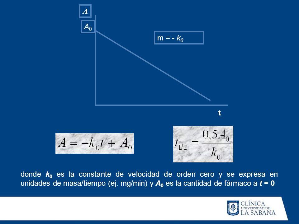 A m = - k 0 A0A0 t donde k 0 es la constante de velocidad de orden cero y se expresa en unidades de masa/tiempo (ej. mg/min) y A 0 es la cantidad de f