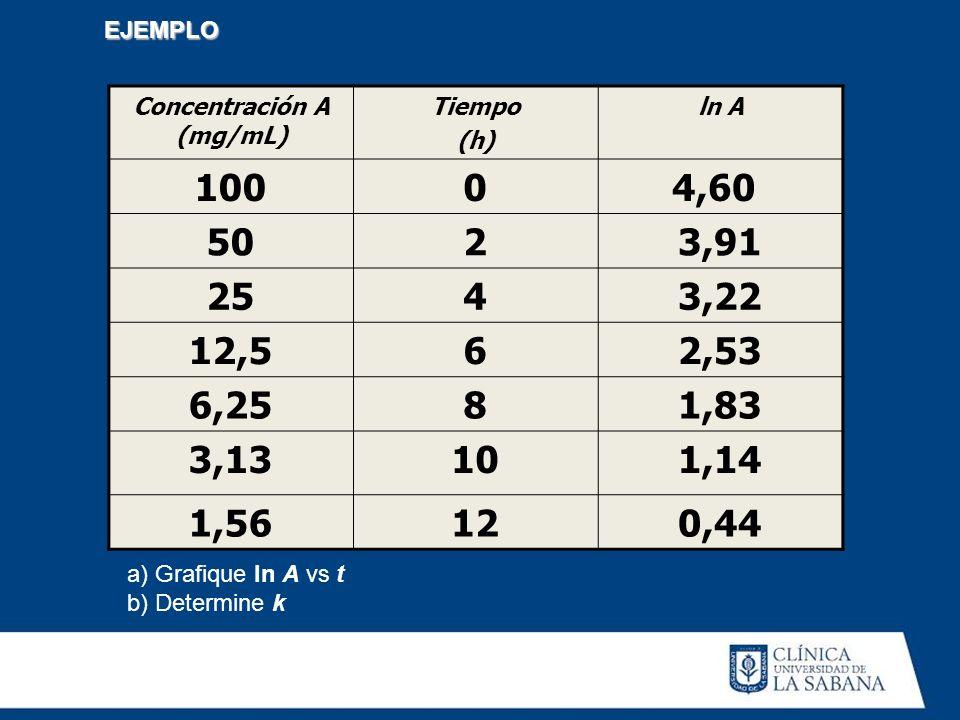 a) Grafique ln A vs t b) Determine k EJEMPLO Concentración A (mg/mL) Tiempo (h) ln A 10004,60 5023,91 2543,22 12,562,53 6,2581,83 3,13101,14 1,56120,4