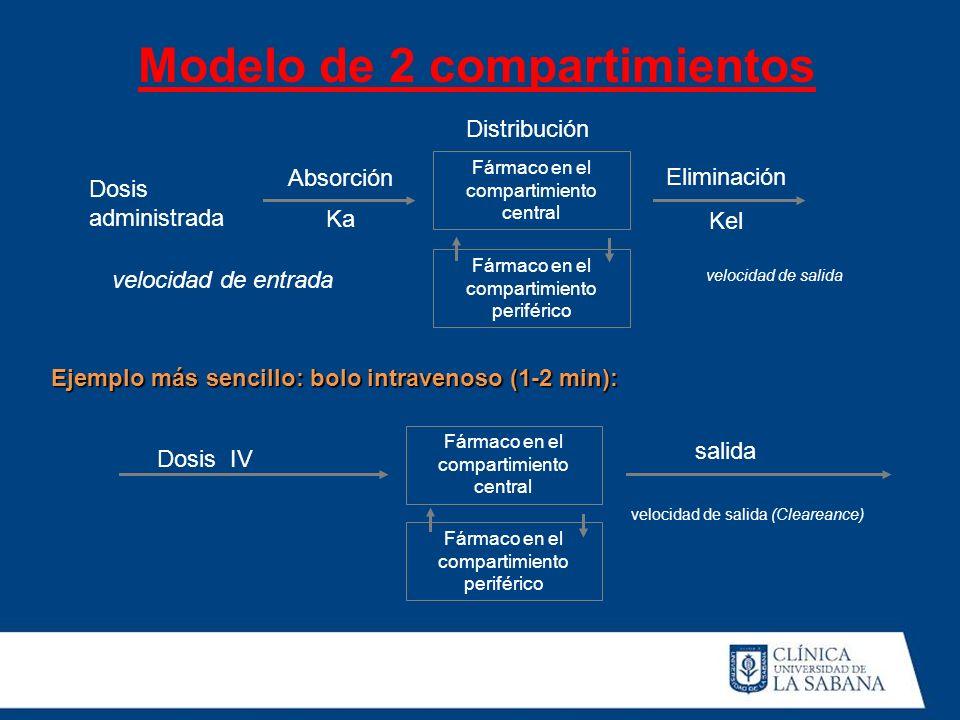 Modelo de 2 compartimientos Dosis administrada Absorción Ka Fármaco en el compartimiento central Distribución Eliminación Kel velocidad de entrada Fár
