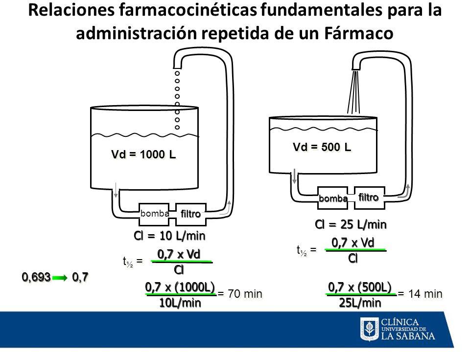 Relaciones farmacocinéticas fundamentales para la administración repetida de un Fármaco 0,7 x Vd Cl t ½ = Cl = 10 L/min Cl = 25 L/min 0,7 x Vd Cl t ½
