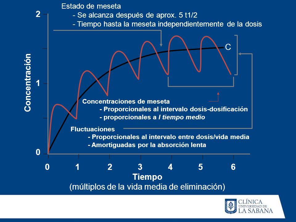 Estado de meseta - Se alcanza después de aprox. 5 t1/2 - Tiempo hasta la meseta independientemente de la dosis Concentraciones de meseta - Proporciona