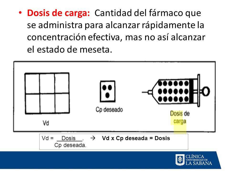 Dosis de carga: Cantidad del fármaco que se administra para alcanzar rápidamente la concentración efectiva, mas no así alcanzar el estado de meseta. V