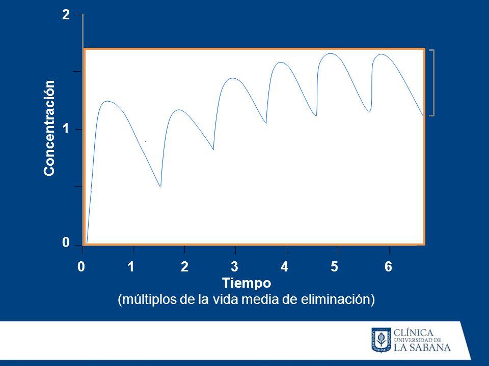 Tiempo (múltiplos de la vida media de eliminación) Concentración 210210 01 2 3 4 5 6