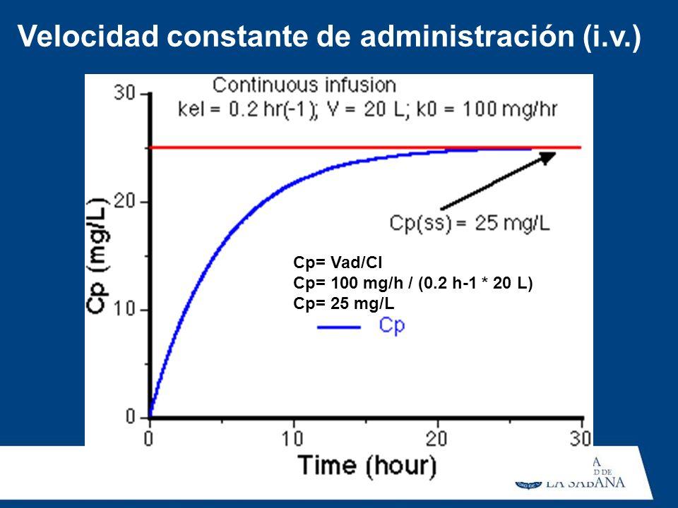 Velocidad constante de administración (i.v.) Cp= Vad/Cl Cp= 100 mg/h / (0.2 h-1 * 20 L) Cp= 25 mg/L