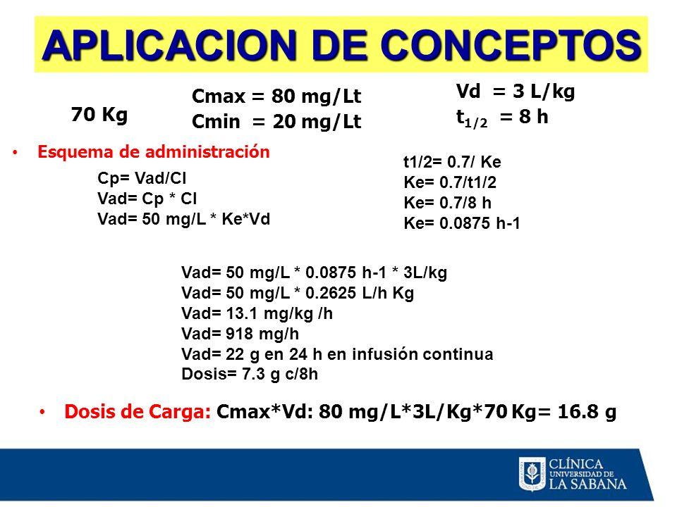 70 Kg Dosis de Carga: Cmax*Vd: 80 mg/L*3L/Kg*70 Kg= 16.8 g Cmax = 80 mg/Lt Cmin = 20 mg/Lt Vd = 3 L/kg t 1/2 = 8 h Cp= Vad/Cl Vad= Cp * Cl Vad= 50 mg/
