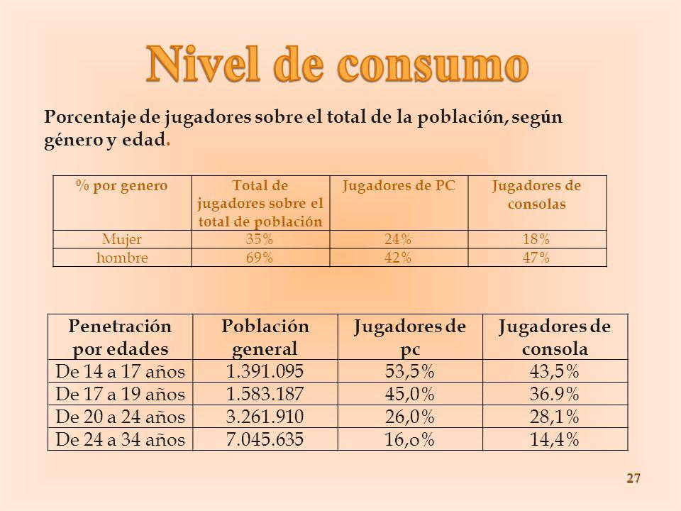 27 % por generoTotal de jugadores sobre el total de población Jugadores de PCJugadores de consolas Mujer35%24%18% hombre69%42%47% Porcentaje de jugado