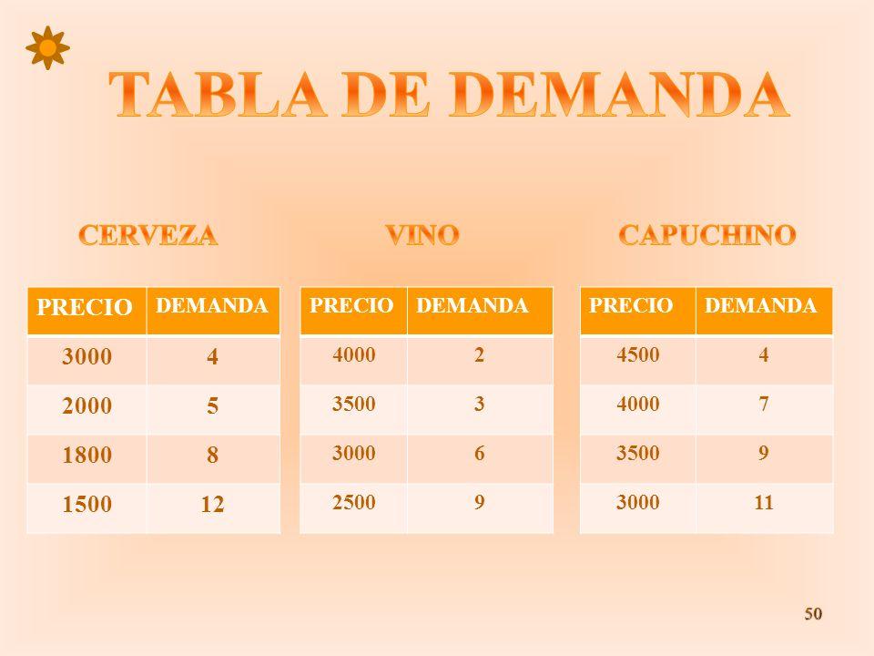 50 PRECIO DEMANDA 30004 20005 18008 150012 PRECIODEMANDA 40002 35003 30006 25009 PRECIODEMANDA 45004 40007 35009 300011