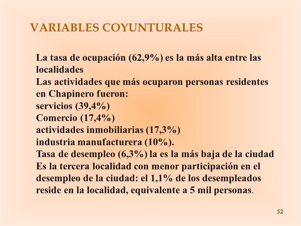 52 VARIABLES COYUNTURALES La tasa de ocupación (62,9%) es la más alta entre las localidades Las actividades que más ocuparon personas residentes en Ch
