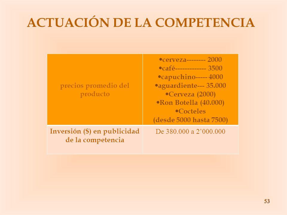 53 ACTUACIÓN DE LA COMPETENCIA precios promedio del producto cerveza-------- 2000 café------------- 3500 capuchino----- 4000 aguardiente--- 35.000 Cer