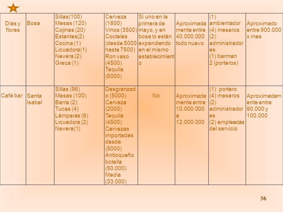 56 Días y flores Bosa Sillas(100) Mesas (120) Cojines (20) Estantes(2) Cocina (1) Licuadora(1) Nevera (2) Greca (1) Cerveza (1800) Vinos (3500) Coctel