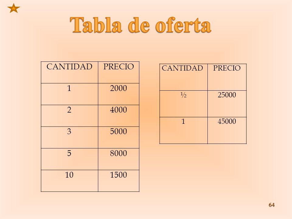 64 CANTIDADPRECIO 12000 24000 35000 58000 101500 CANTIDADPRECIO ½25000 145000