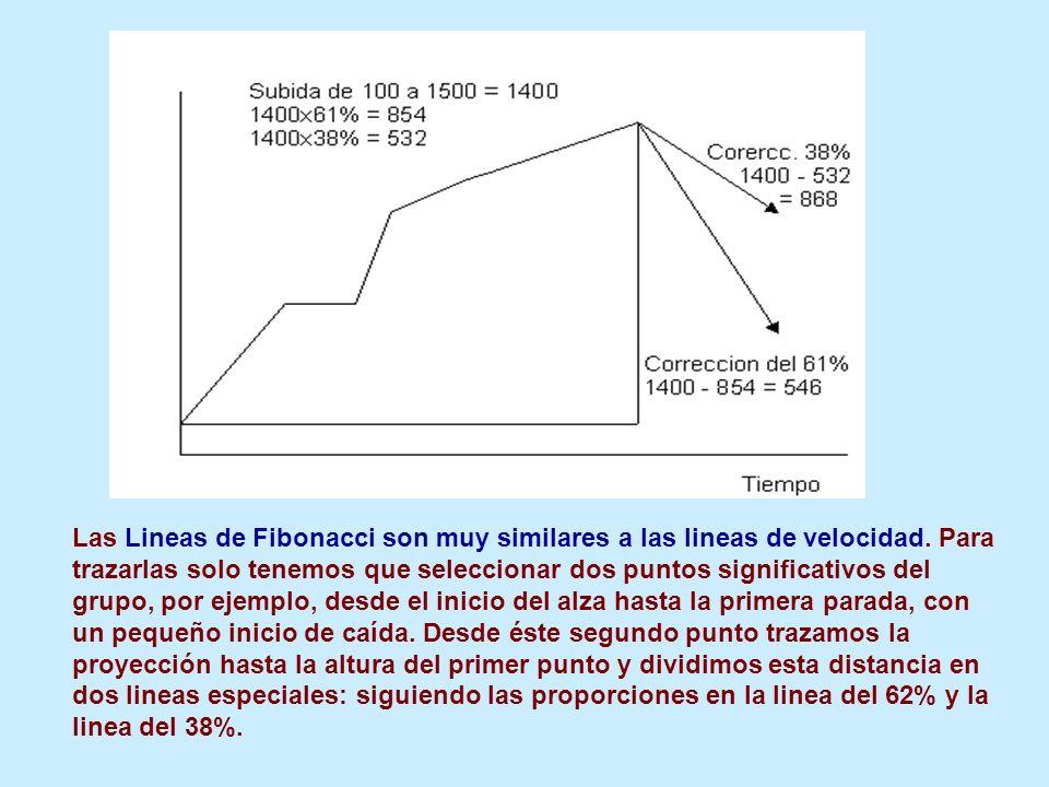 Las Lineas de Fibonacci son muy similares a las lineas de velocidad. Para trazarlas solo tenemos que seleccionar dos puntos significativos del grupo,