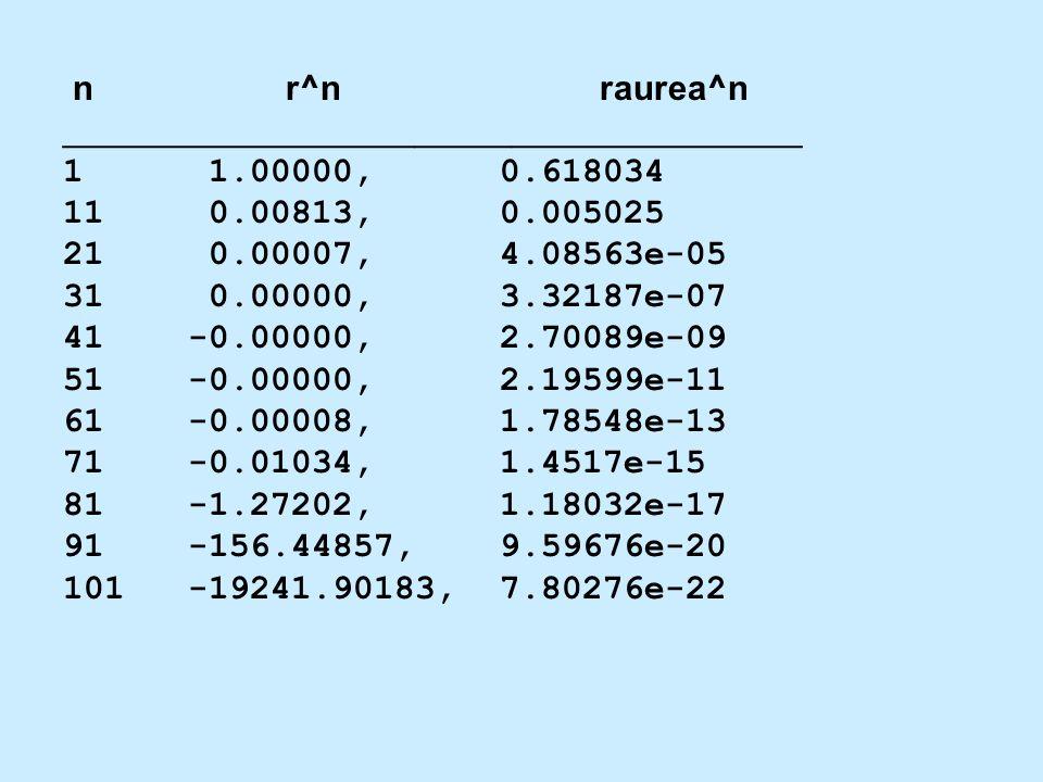 n r^n raurea^n ______________________________________ 1 1.00000, 0.618034 11 0.00813, 0.005025 21 0.00007, 4.08563e-05 31 0.00000, 3.32187e-07 41 -0.0