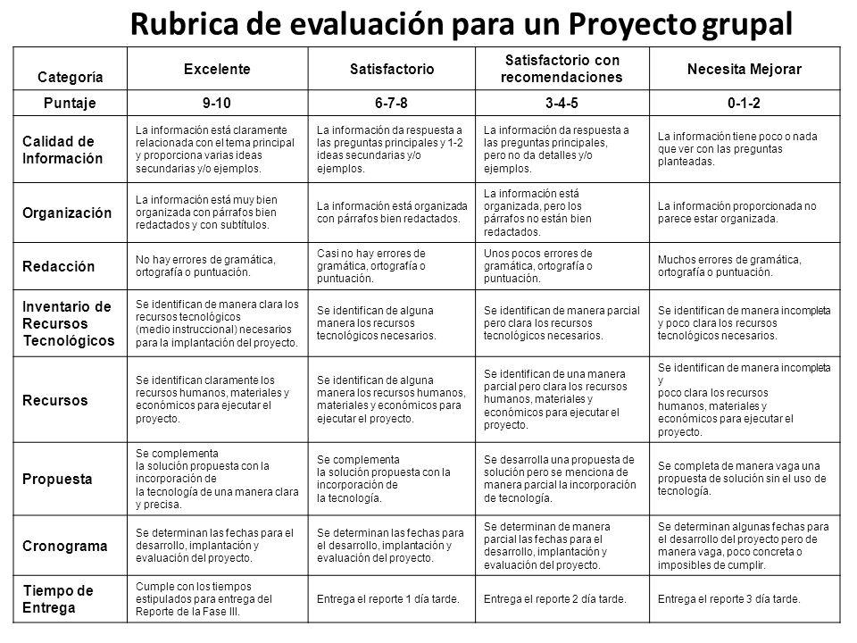 Rubrica de evaluación para un Proyecto grupal Categoría ExcelenteSatisfactorio Satisfactorio con recomendaciones Necesita Mejorar Puntaje9-106-7-83-4-