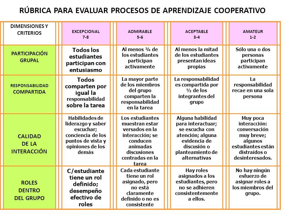 RÚBRICA PARA EVALUAR PROCESOS DE APRENDIZAJE COOPERATIVO DIMENSIONES Y CRITERIOS EXCEPCIONAL 7-8 ADMIRABLE 5-6 ACEPTABLE 3-4 AMATEUR 1-2 PARTICIPACIÓN