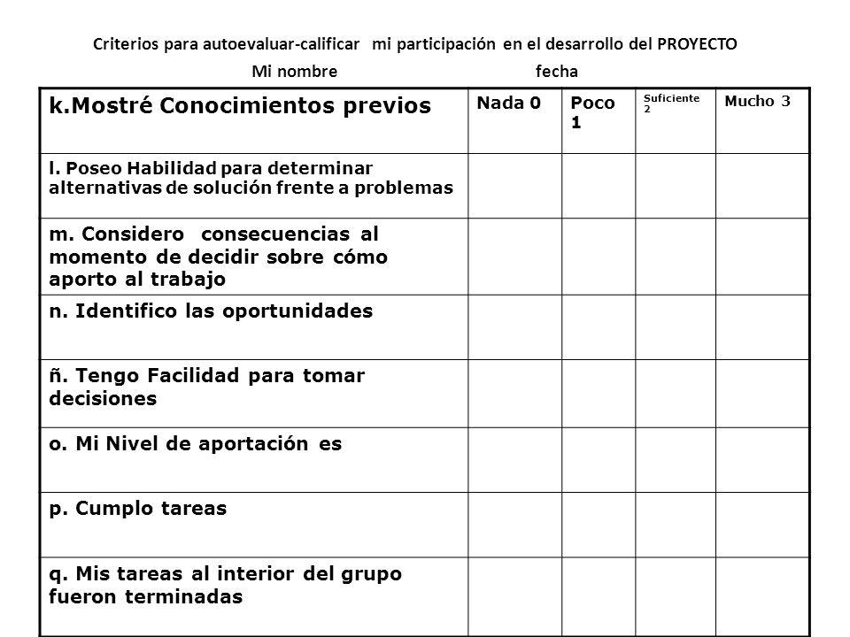 Criterios para autoevaluar-calificar mi participación en el desarrollo del PROYECTO Mi nombre fecha k.Mostré Conocimientos previos Nada 0Poco 1 Sufici