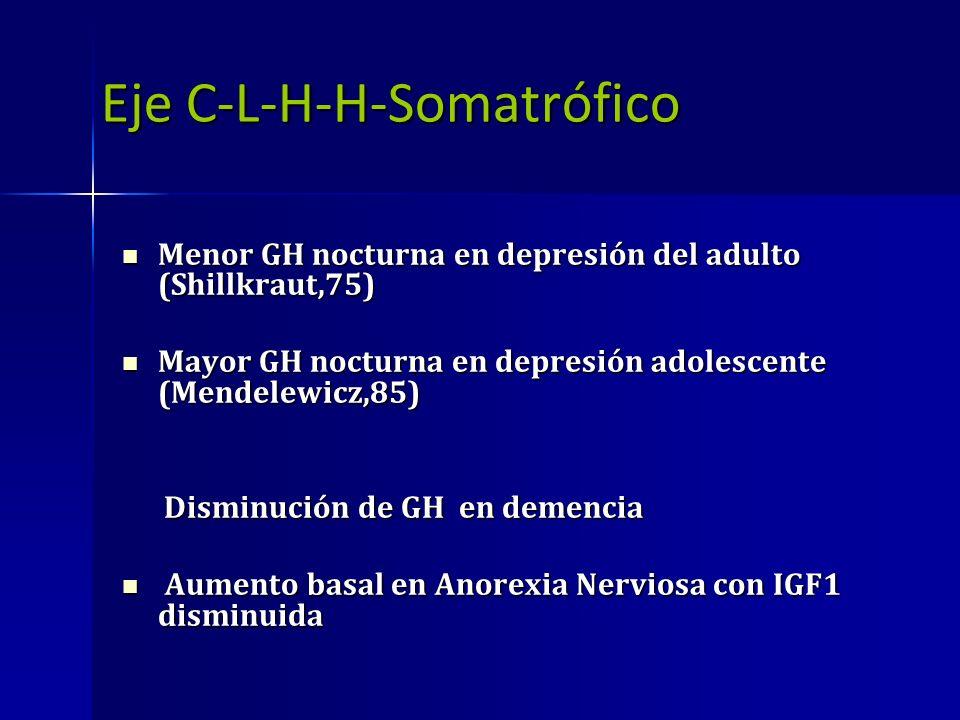 Eje C-L-H-H-Somatrófico Eje C-L-H-H-Somatrófico Menor GH nocturna en depresión del adulto (Shillkraut,75) Menor GH nocturna en depresión del adulto (S