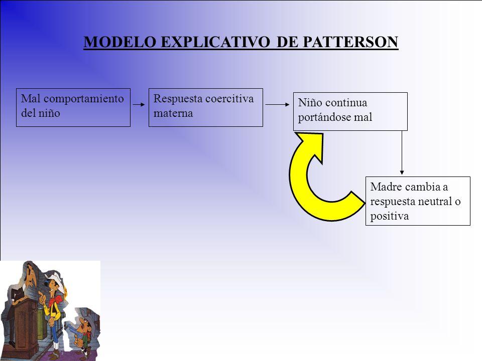 MODELO EXPLICATIVO DE PATTERSON Mal comportamiento del niño Niño continua portándose mal Respuesta coercitiva materna Madre cambia a respuesta neutral