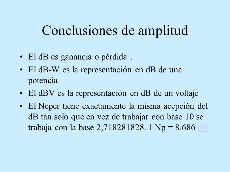 Conclusiones de amplitud El dB es ganancia o pérdida. El dB-W es la representación en dB de una potencia El dBV es la representación en dB de un volta