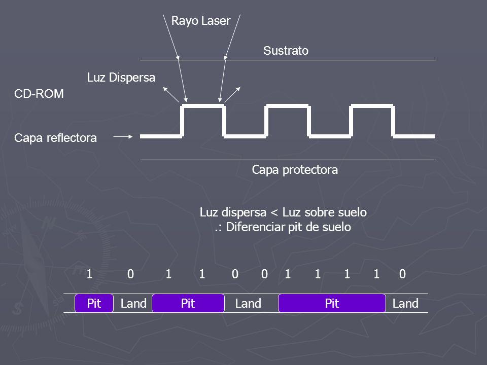 CD-ROM Capa reflectora Sustrato Luz Dispersa Capa protectora Rayo Laser Luz dispersa < Luz sobre suelo.: Diferenciar pit de suelo Pit Land 1 0 1 1 0 0 1 1 1 1 0
