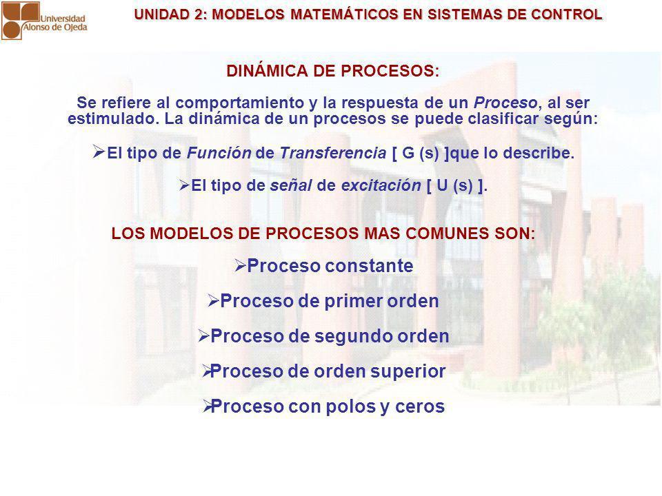 UNIDAD 2: MODELOS MATEMÁTICOS EN SISTEMAS DE CONTROL UNIDAD 2: MODELOS MATEMÁTICOS EN SISTEMAS DE CONTROL DINÁMICA DE PROCESOS: Se refiere al comporta
