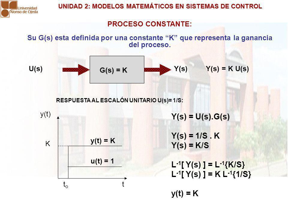 UNIDAD 2: MODELOS MATEMÁTICOS EN SISTEMAS DE CONTROL UNIDAD 2: MODELOS MATEMÁTICOS EN SISTEMAS DE CONTROL PROCESO CONSTANTE: Su G(s) esta definida por