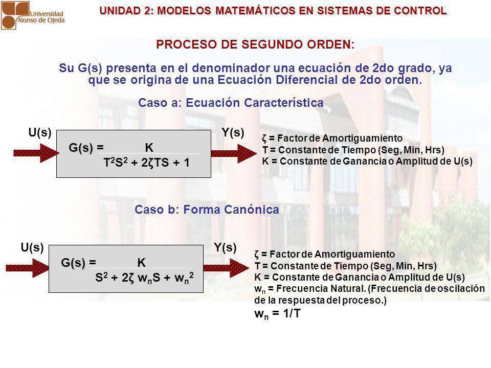 UNIDAD 2: MODELOS MATEMÁTICOS EN SISTEMAS DE CONTROL UNIDAD 2: MODELOS MATEMÁTICOS EN SISTEMAS DE CONTROL PROCESO DE SEGUNDO ORDEN: Su G(s) presenta e