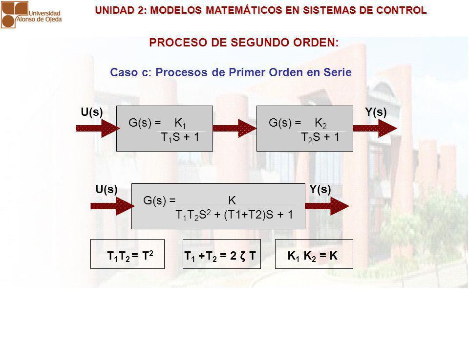 UNIDAD 2: MODELOS MATEMÁTICOS EN SISTEMAS DE CONTROL UNIDAD 2: MODELOS MATEMÁTICOS EN SISTEMAS DE CONTROL PROCESO DE SEGUNDO ORDEN: G(s) G(s) = K 1 T