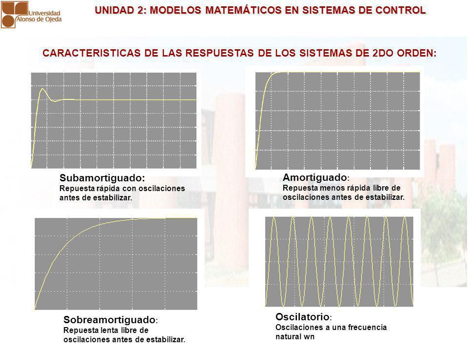 UNIDAD 2: MODELOS MATEMÁTICOS EN SISTEMAS DE CONTROL UNIDAD 2: MODELOS MATEMÁTICOS EN SISTEMAS DE CONTROL CARACTERISTICAS DE LAS RESPUESTAS DE LOS SIS