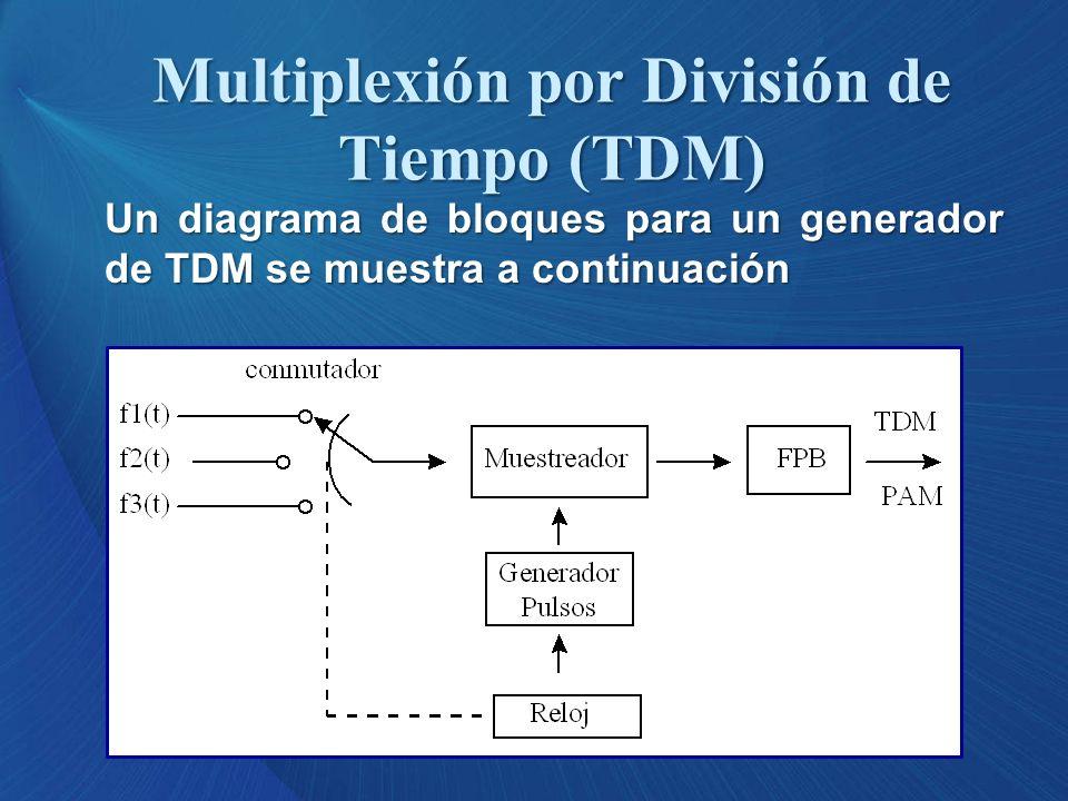 Un diagrama de bloques para un generador de TDM se muestra a continuación Multiplexión por División de Tiempo (TDM)