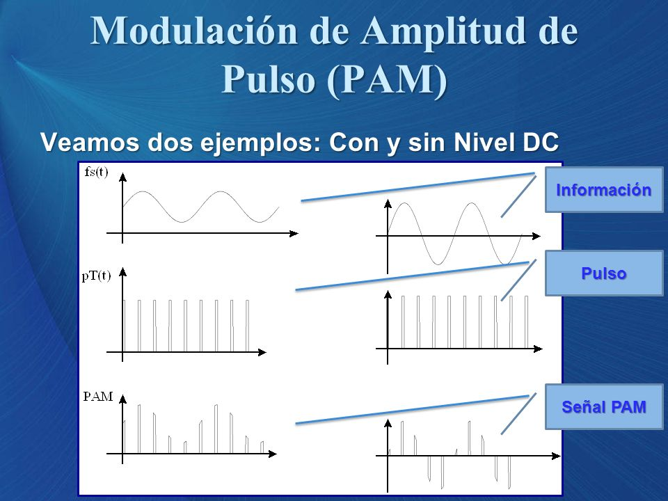 Dependiendo de la forma como se implemente la Modulación de Amplitud de Pulso, se tienen dos casos: PAM de Muestreo NaturalPAM de Muestreo NaturalPAM de Muestreo NaturalPAM de Muestreo Natural PAM de Muestreo InstantáneoPAM de Muestreo InstantáneoPAM de Muestreo InstantáneoPAM de Muestreo Instantáneo Modulación de Amplitud de Pulso (PAM)