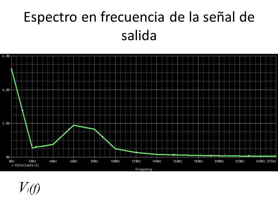 Espectro en frecuencia de la señal de salida El primer armónico corresponde a DC, ubicado en 0Hz.