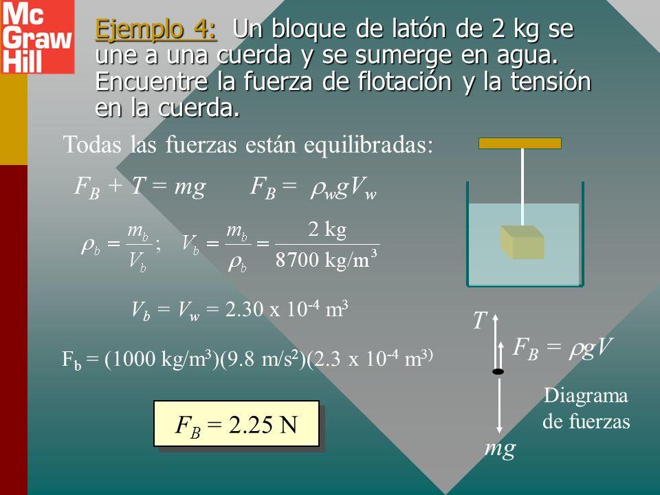 Cálculo de fuerza de flotación F B = f gV f Fuerza de flotación: h1h1 mg Área h2h2 FBFB La fuerza de flotación F B se debe a la diferencia de presión