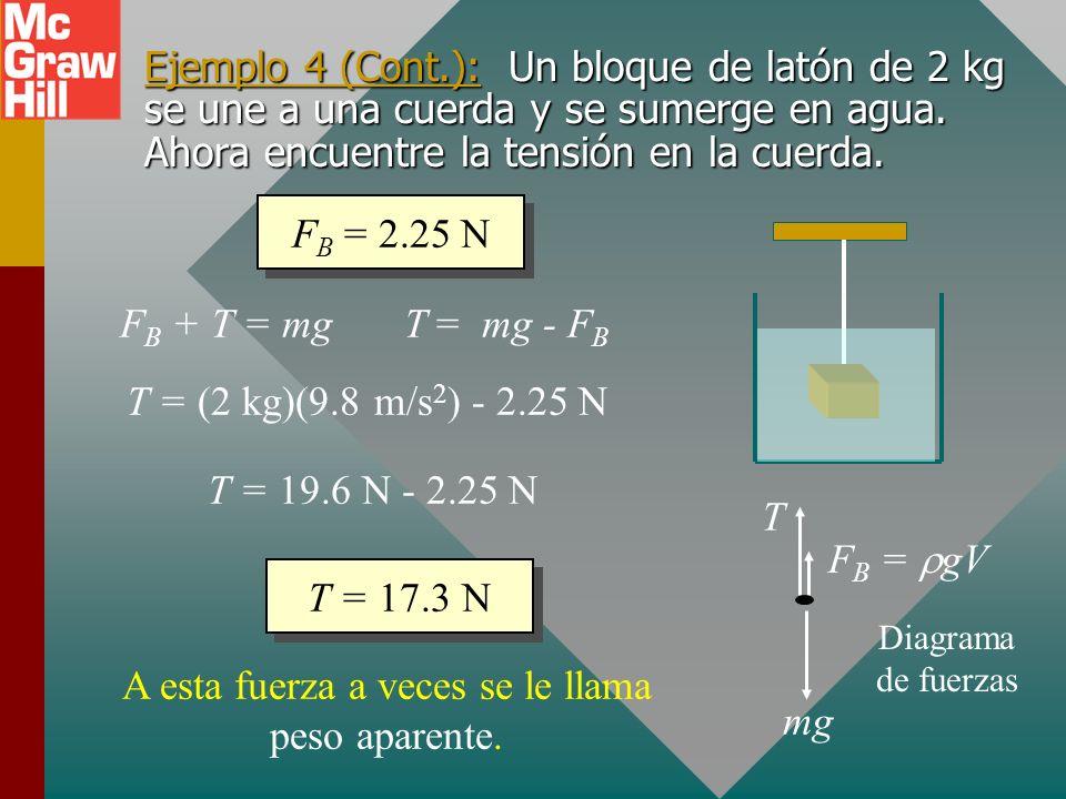 Ejemplo 4: Un bloque de latón de 2 kg se une a una cuerda y se sumerge en agua. Encuentre la fuerza de flotación y la tensión en la cuerda. Todas las