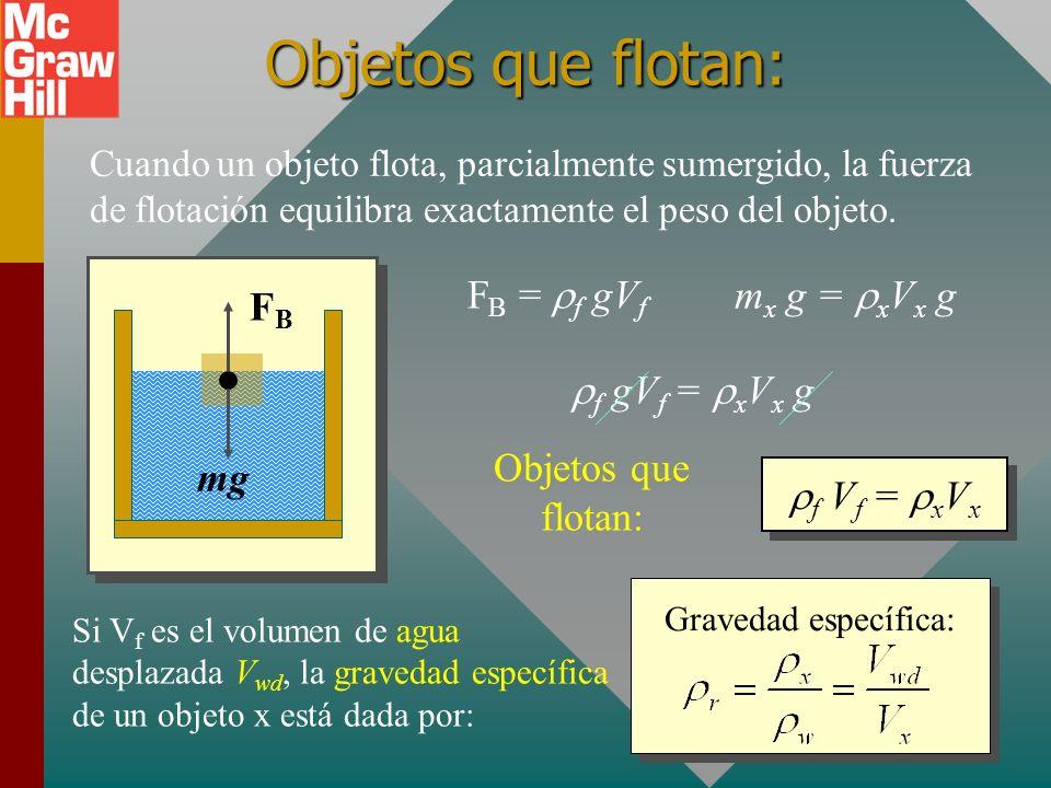 Ejemplo 4 (Cont.): Un bloque de latón de 2 kg se une a una cuerda y se sumerge en agua. Ahora encuentre la tensión en la cuerda. mg F B = gV T Diagram