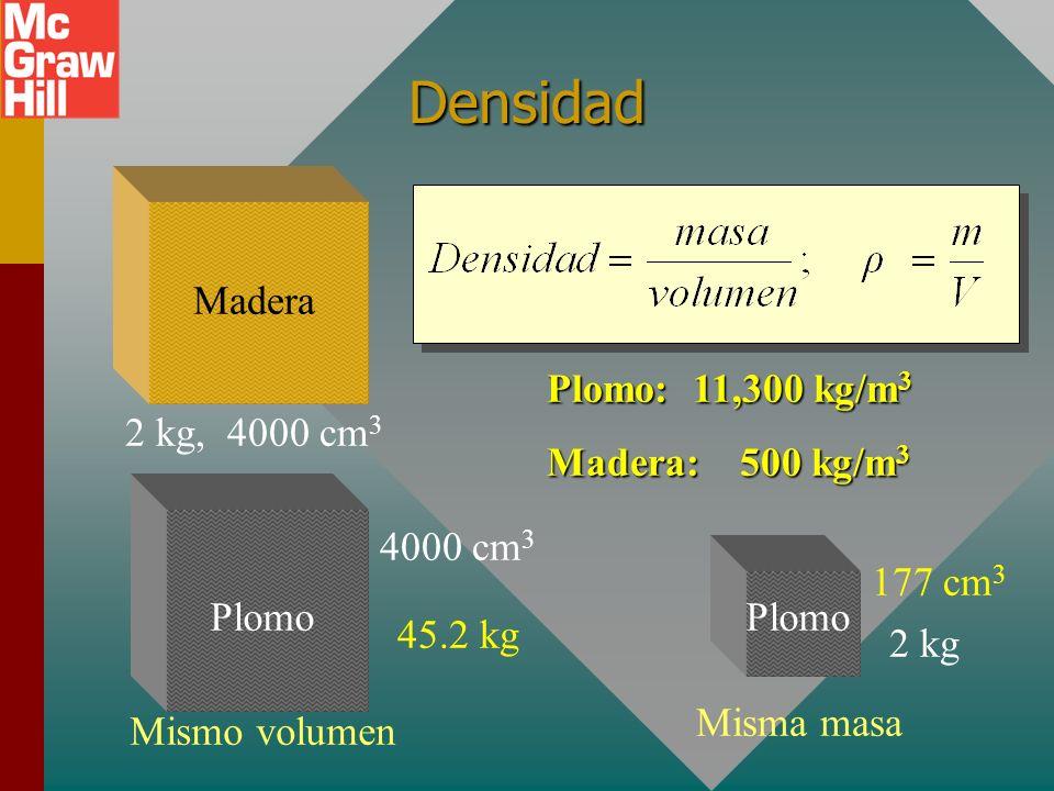 Densidad 2 kg, 4000 cm 3 Madera 177 cm 3 45.2 kg Plomo: 11,300 kg/m 3 Madera: 500 kg/m 3 4000 cm 3 Plomo Mismo volumen 2 kg Plomo Misma masa