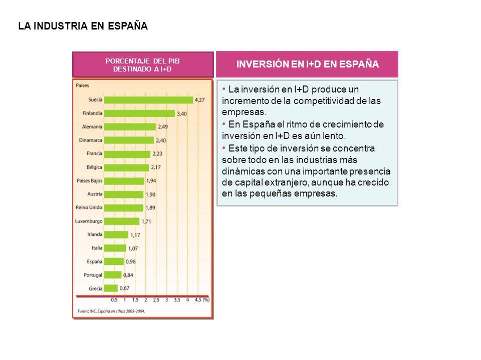 Las industrias españolas más dinámicas son la automovilística, la química, la de material eléctrico y electrónico, la informática y la de alimentación.