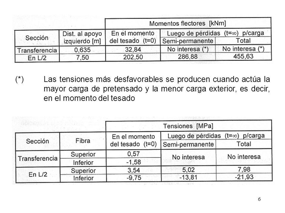 7 b) Tensiones Admisibles b.1) En el hormigón b.2) En el acero de pretensado