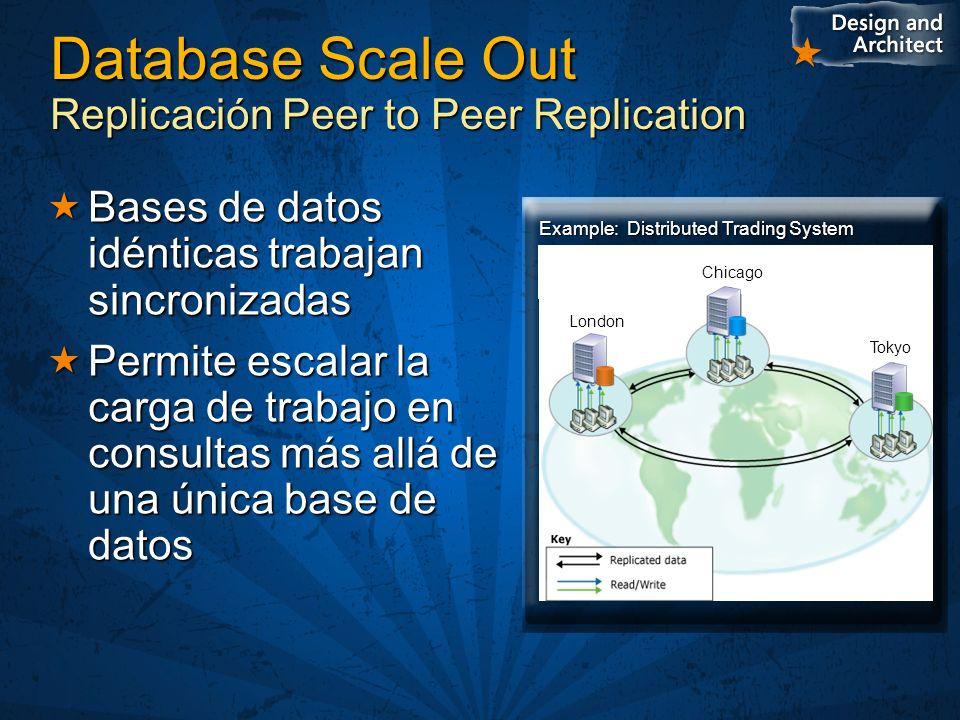 Replicación Peer-to-Peer Basado en replicación Bi-direccional Transaccional Basado en replicación Bi-direccional Transaccional Todos los participantes son peers Todos los participantes son peers Schema es idéntico en todos los sitios Schema es idéntico en todos los sitios Se publica las actualizaciones hechas en su data Se publica las actualizaciones hechas en su data Se subscribe a otros para tomar sus cambios Se subscribe a otros para tomar sus cambios No existe una arquitectura jerarquica como lo sería una replicación transaccional normal No existe una arquitectura jerarquica como lo sería una replicación transaccional normal Un mismo conjunto de datos sólo pueden ser modificado en un único sitio al mismo tiempo Un mismo conjunto de datos sólo pueden ser modificado en un único sitio al mismo tiempo La propiedad de los datos es puramente lógica; no previene conflictos La propiedad de los datos es puramente lógica; no previene conflictos SQL Server prevé la replicación cíclica de un cambio SQL Server prevé la replicación cíclica de un cambio